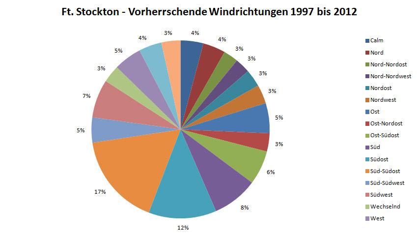 ftstockton windrichtung